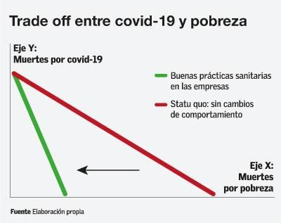Trade off covid-19 y pobreza
