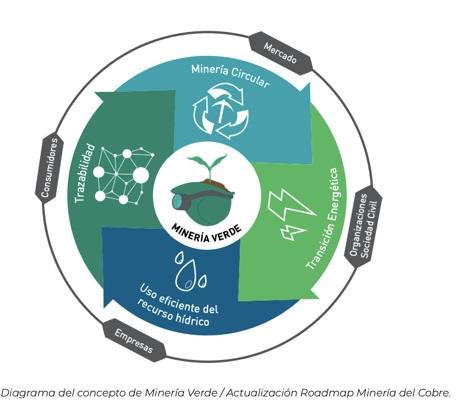 Diagrama de concepto de minería verde, revolución verde.